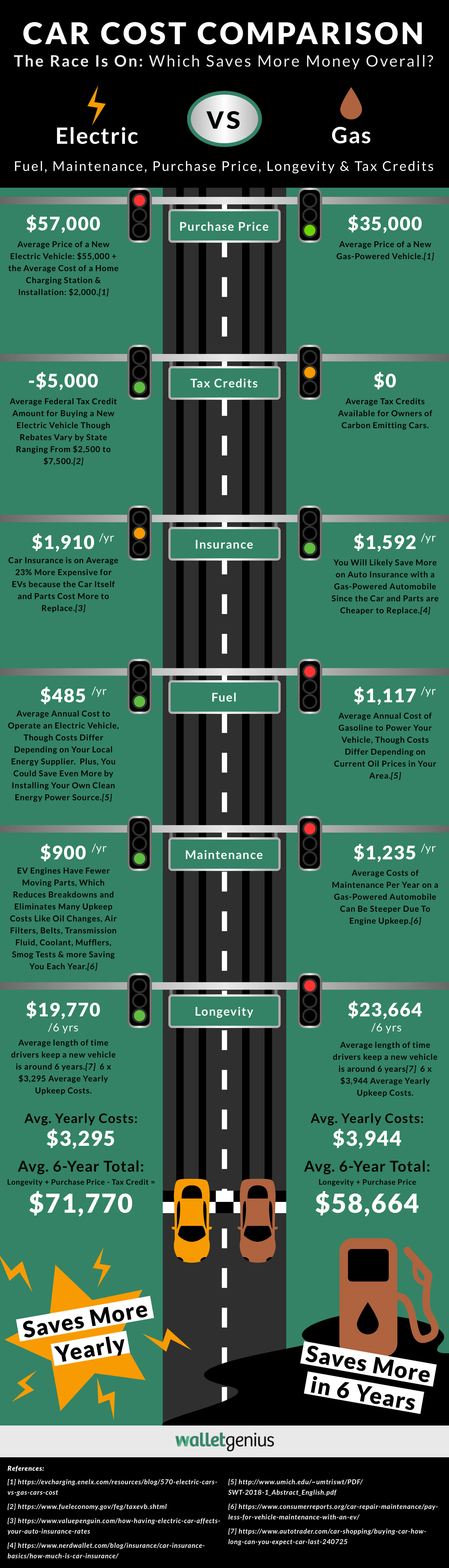 electric car vs gar cost which truly save you the money money